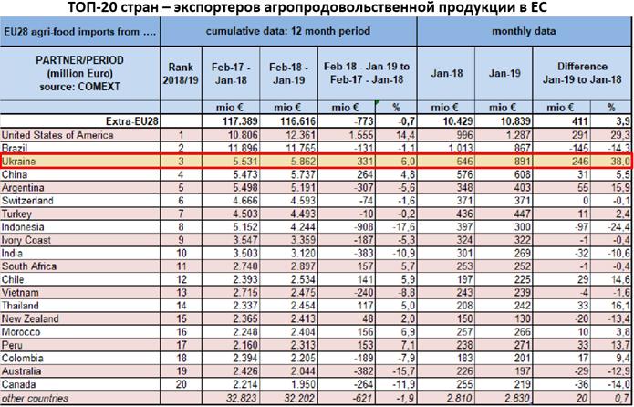 Украина_импортер продуктов